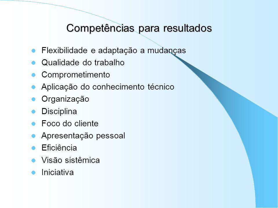 Competências para resultados Flexibilidade e adaptação a mudanças Qualidade do trabalho Comprometimento Aplicação do conhecimento técnico Organização
