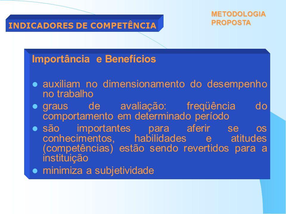 Importância e Benefícios auxiliam no dimensionamento do desempenho no trabalho graus de avaliação: freqüência do comportamento em determinado período