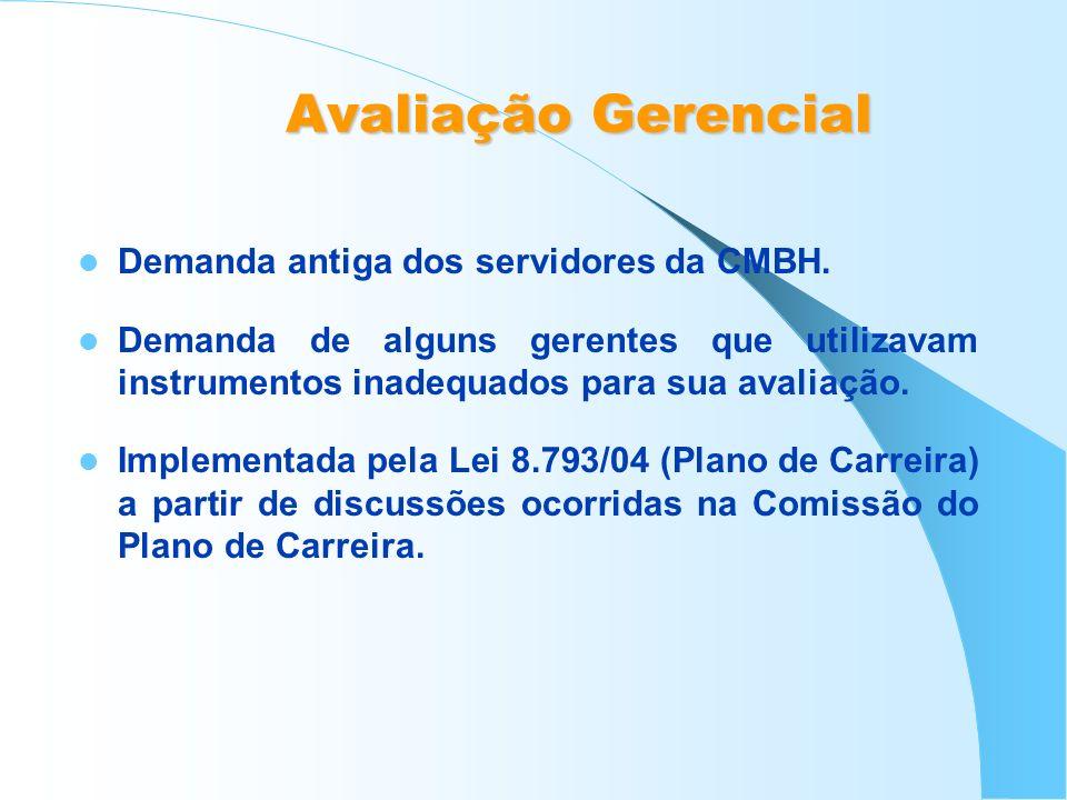 Avaliação Gerencial Demanda antiga dos servidores da CMBH. Demanda de alguns gerentes que utilizavam instrumentos inadequados para sua avaliação. Impl