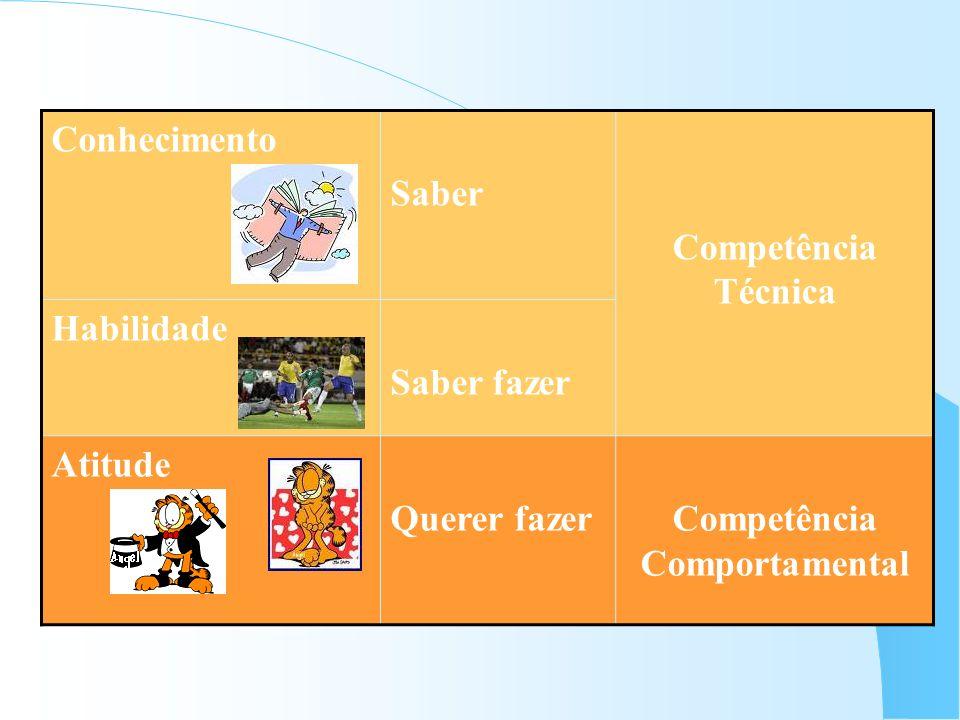 Conhecimento Saber Competência Técnica Habilidade Saber fazer Atitude Querer fazerCompetência Comportamental
