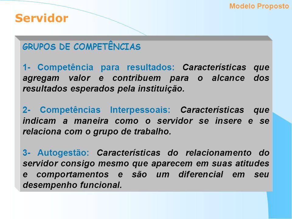Servidor Modelo Proposto GRUPOS DE COMPETÊNCIAS 1- Competência para resultados: Características que agregam valor e contribuem para o alcance dos resu