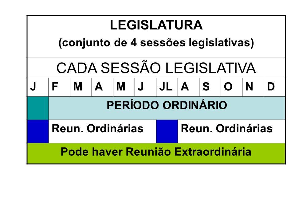 LEGISLATURA (conjunto de 4 sessões legislativas) CADA SESSÃO LEGISLATIVA JFMAMJJLASOND PERÍODO ORDINÁRIO Reun.