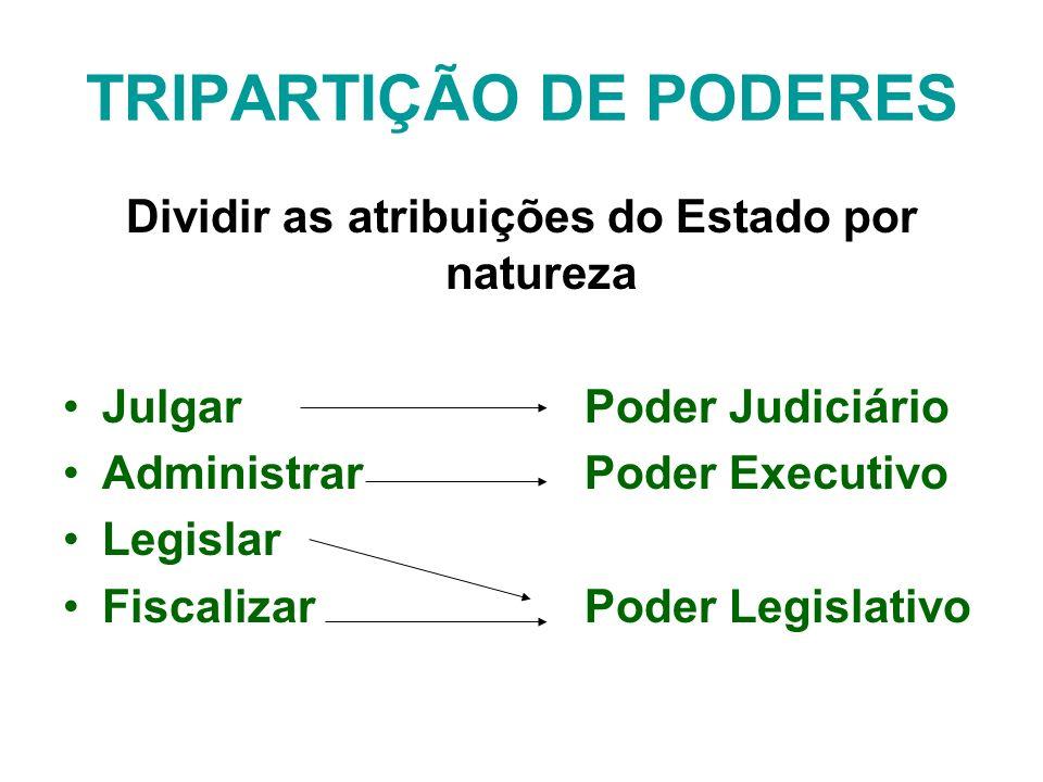 TRIPARTIÇÃO DE PODERES Dividir as atribuições do Estado por natureza JulgarPoder Judiciário AdministrarPoder Executivo Legislar FiscalizarPoder Legislativo