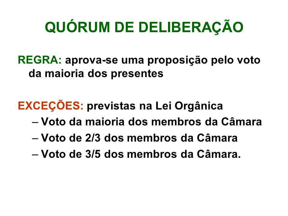 QUÓRUM DE DELIBERAÇÃO REGRA: aprova-se uma proposição pelo voto da maioria dos presentes EXCEÇÕES: previstas na Lei Orgânica –Voto da maioria dos membros da Câmara –Voto de 2/3 dos membros da Câmara –Voto de 3/5 dos membros da Câmara.