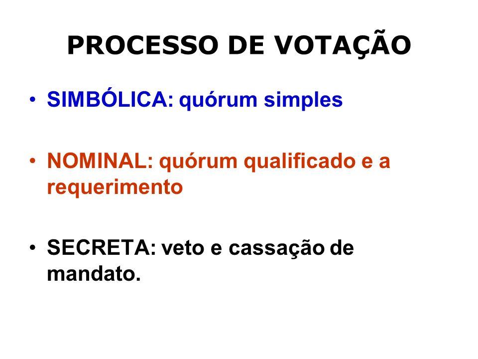 PROCESSO DE VOTAÇÃO SIMBÓLICA: quórum simples NOMINAL: quórum qualificado e a requerimento SECRETA: veto e cassação de mandato.