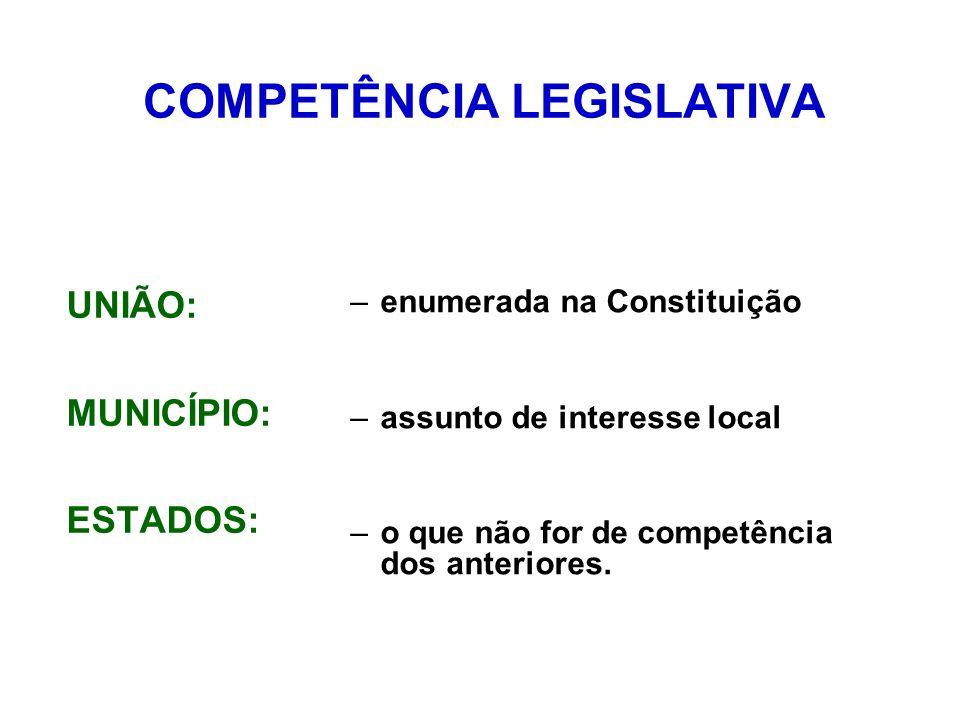 COMPETÊNCIA LEGISLATIVA UNIÃO: MUNICÍPIO: ESTADOS: –enumerada na Constituição –assunto de interesse local –o que não for de competência dos anteriores.
