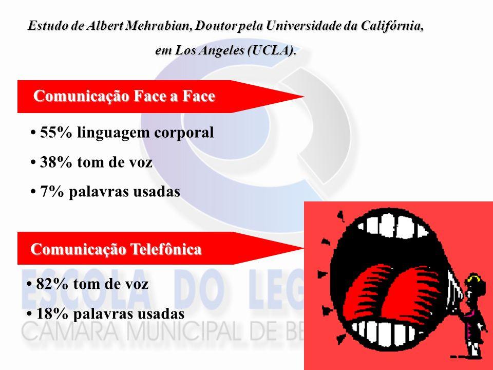 Estudo de Albert Mehrabian, Doutor pela Universidade da Califórnia, em Los Angeles (UCLA). 55% linguagem corporal 38% tom de voz 7% palavras usadas 82