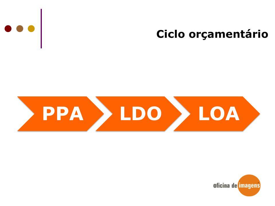 Ciclo orçamentário PPALDOLOA