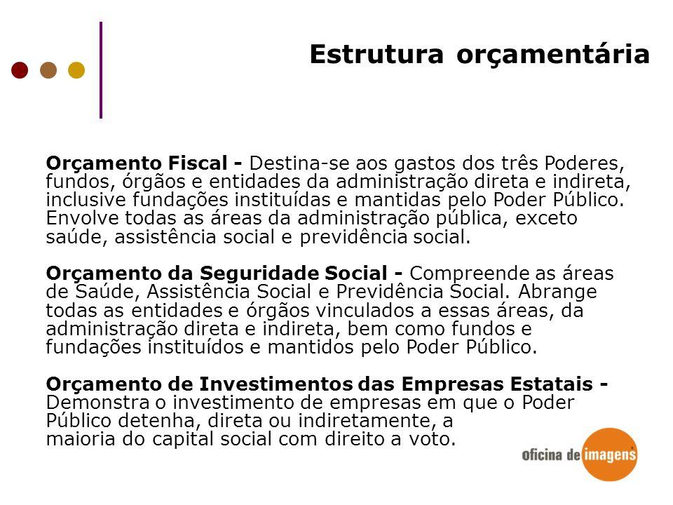 Estrutura orçamentária Orçamento Fiscal - Destina-se aos gastos dos três Poderes, fundos, órgãos e entidades da administração direta e indireta, inclu