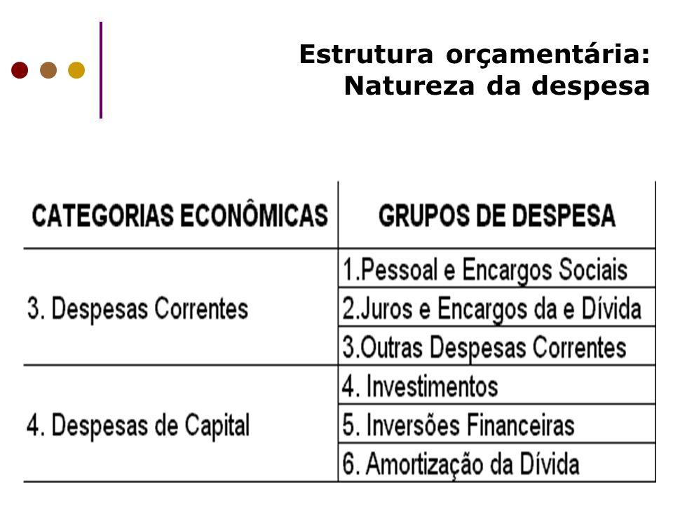 Estrutura orçamentária: Natureza da despesa