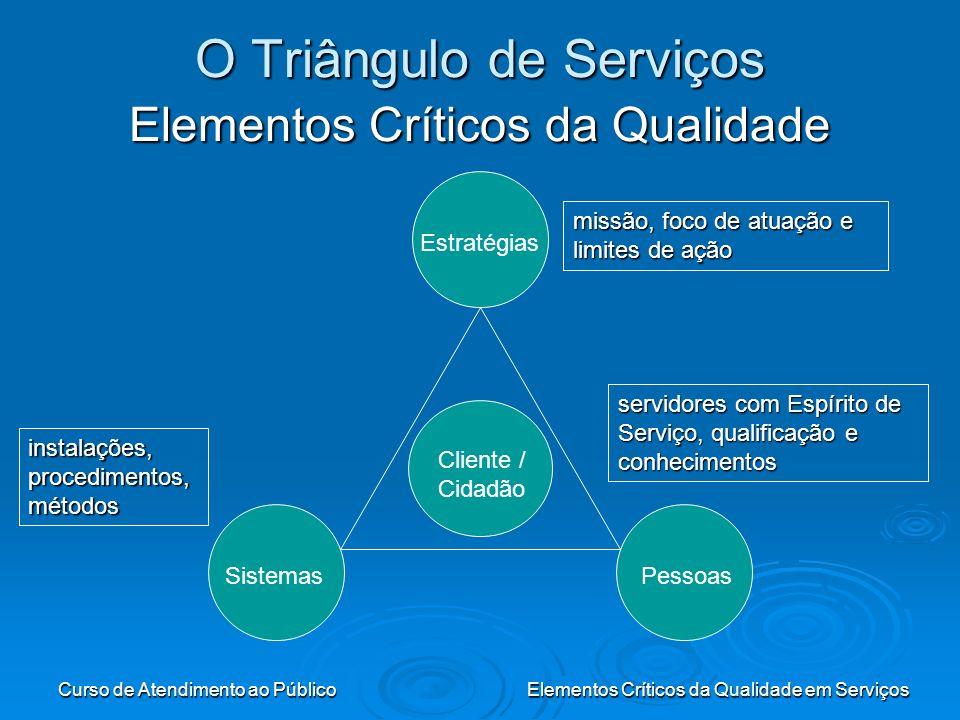Curso de Atendimento ao PúblicoElementos Críticos da Qualidade em Serviços O Triângulo de Serviços Elementos Críticos da Qualidade Estratégias Pessoas