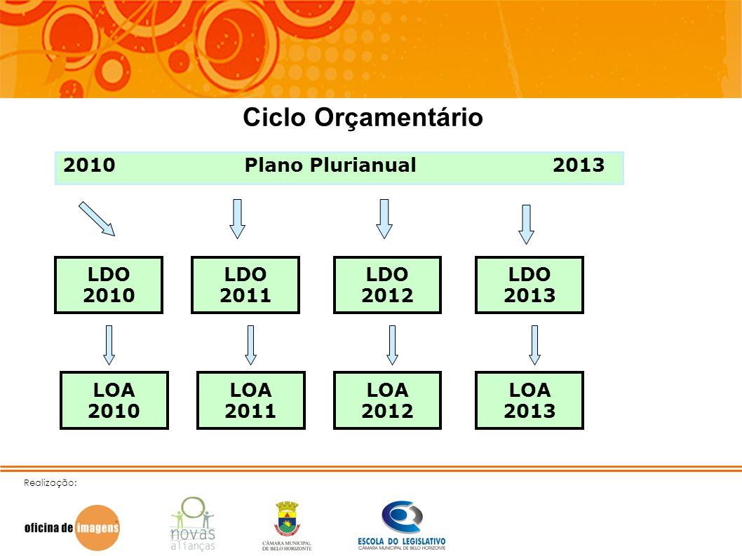 Realização: Ciclo Orçamentário 2010 Plano Plurianual 2013 LDO 2010 LDO 2011 LDO 2012 LDO 2013 LOA 2010 LOA 2011 LOA 2012 LOA 2013
