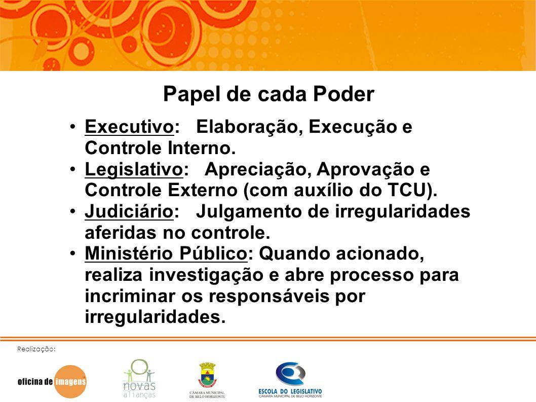 Realização: Papel de cada Poder Executivo: Elaboração, Execução e Controle Interno. Legislativo: Apreciação, Aprovação e Controle Externo (com auxílio