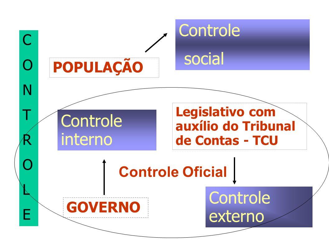 CONTROLECONTROLE Controle social Controle interno Controle externo POPULAÇÃO GOVERNO Legislativo com auxílio do Tribunal de Contas - TCU Controle Ofic