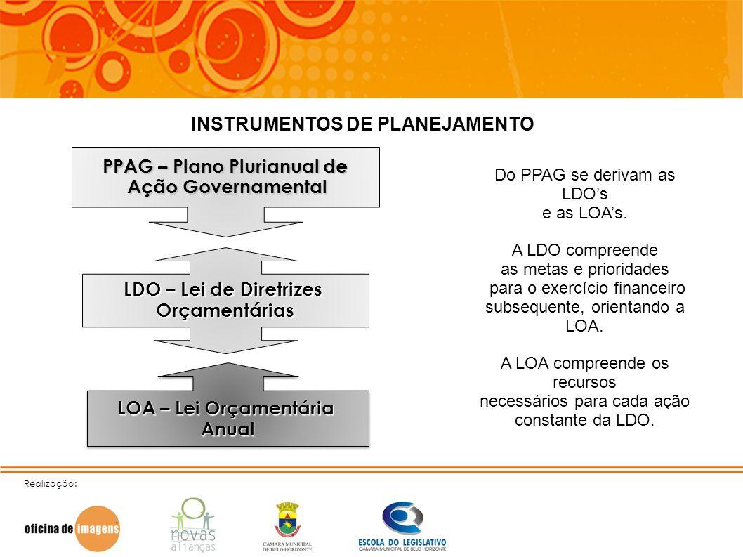 Realização: INSTRUMENTOS DE PLANEJAMENTO PPAG – Plano Plurianual de Ação Governamental Ação Governamental LDO – Lei de Diretrizes Orçamentárias LOA –
