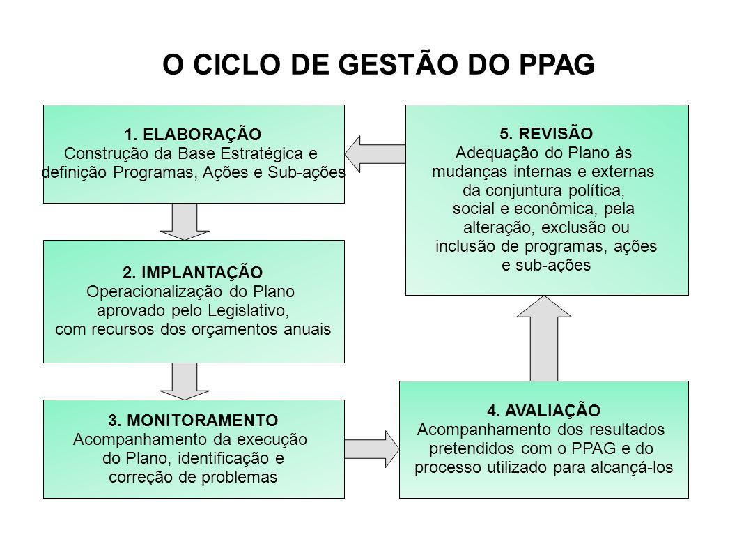 O CICLO DE GESTÃO DO PPAG 1. ELABORAÇÃO Construção da Base Estratégica e definição Programas, Ações e Sub-ações 5. REVISÃO Adequação do Plano às mudan