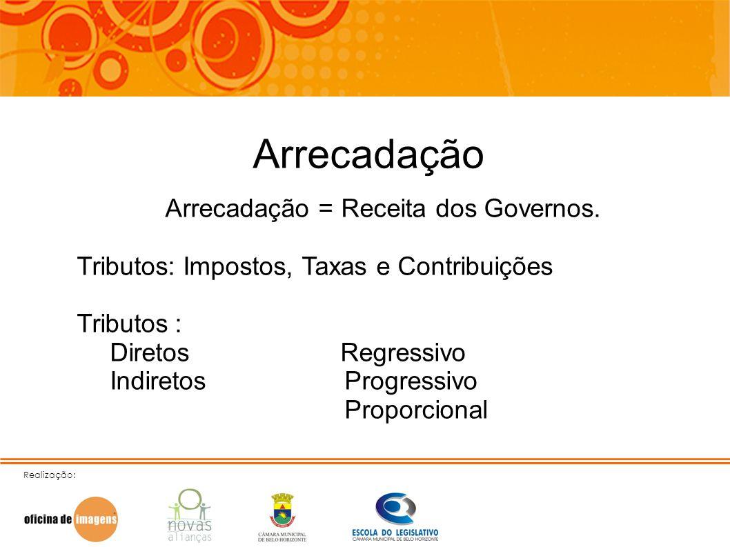 Realização: Arrecadação Arrecadação = Receita dos Governos. Tributos: Impostos, Taxas e Contribuições Tributos: Diretos Regressivo Indiretos Progressi