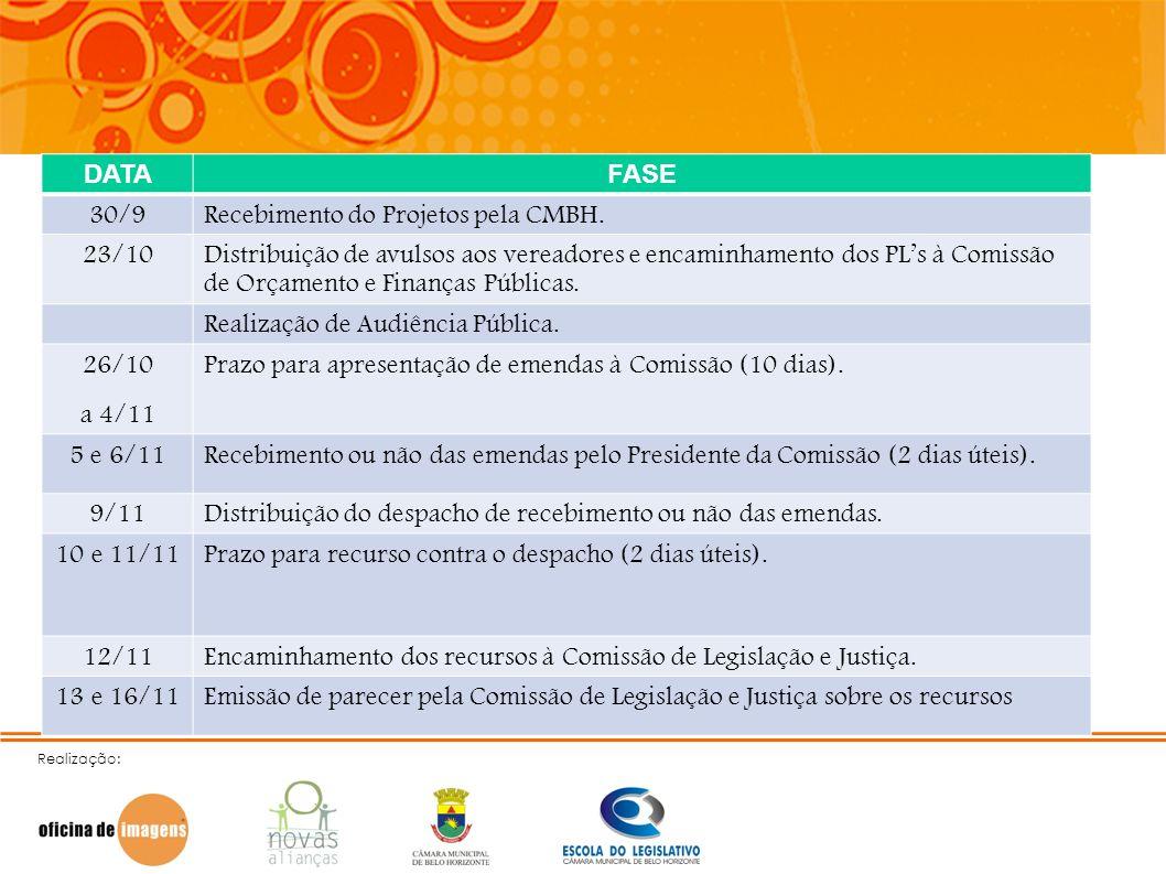 Realização: DATAFASE 30/9Recebimento do Projetos pela CMBH. 23/10Distribuição de avulsos aos vereadores e encaminhamento dos PLs à Comissão de Orçamen