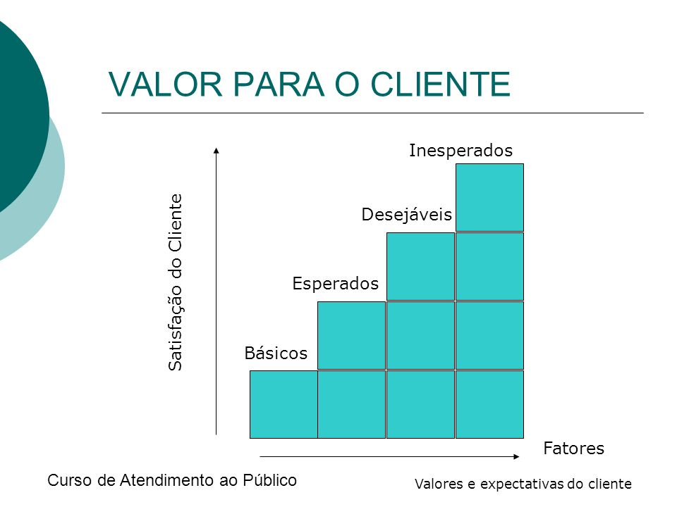 Curso de Atendimento ao Público Valores e expectativas do cliente VALOR PARA O CLIENTE Inesperados Desejáveis Esperados Básicos Satisfação do Cliente