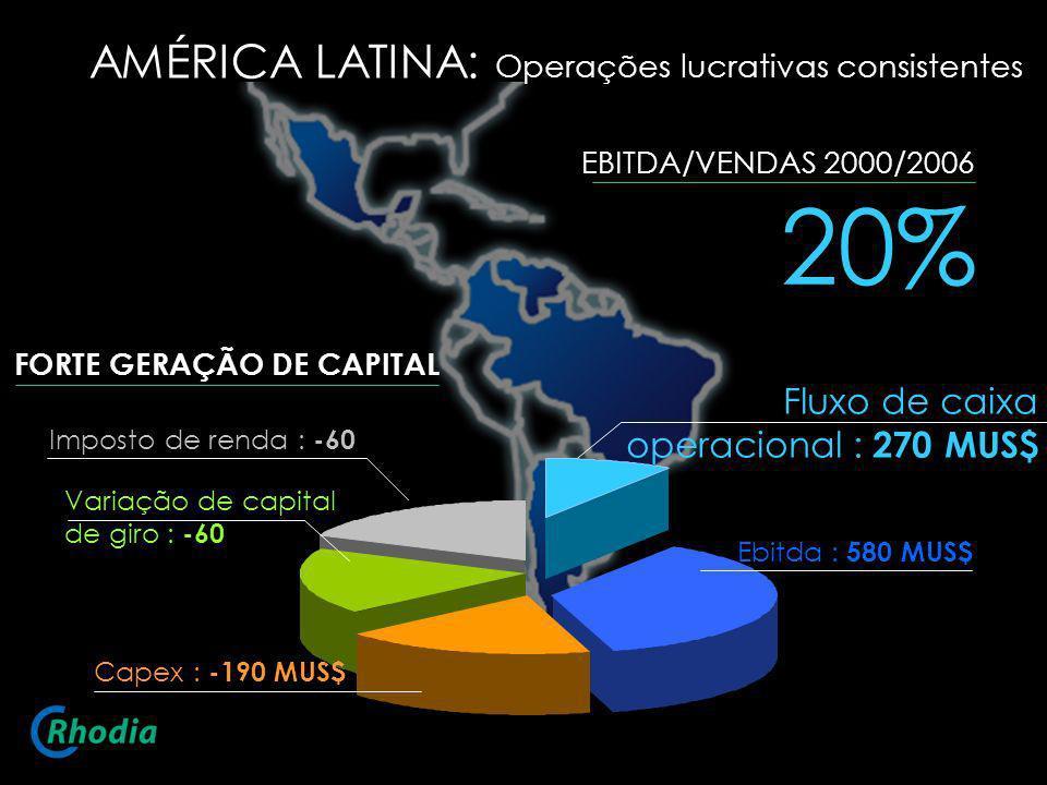 AMÉRICA LATINA: Operações lucrativas consistentes 20% EBITDA/VENDAS 2000/2006 Fluxo de caixa operacional : 270 MUS$ Ebitda : 580 MUS$ Imposto de renda