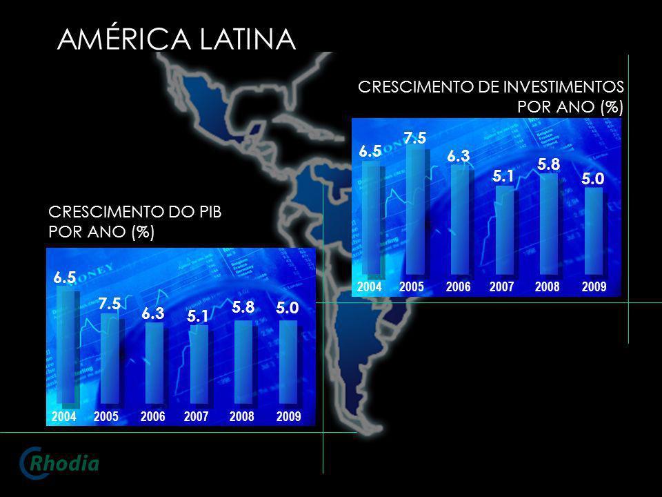 AMÉRICA LATINA CRESCIMENTO DE INVESTIMENTOS POR ANO (%) 200420052006200720082009 6.5 7.5 6.3 5.1 5.8 5.0 CRESCIMENTO DO PIB POR ANO (%) 20042005200620