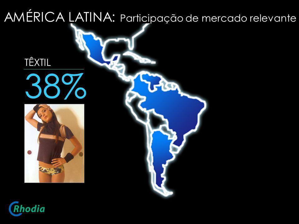 TÊXTIL 38% AMÉRICA LATINA: Participação de mercado relevante