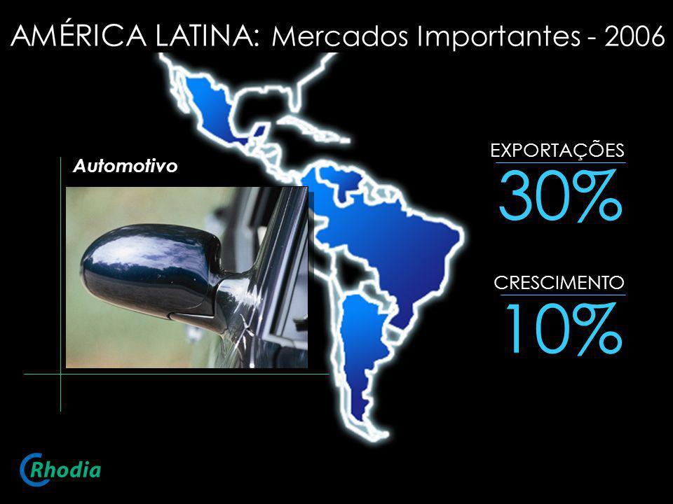 30% 10% EXPORTAÇÕES CRESCIMENTO Automotivo AMÉRICA LATINA: Mercados Importantes - 2006