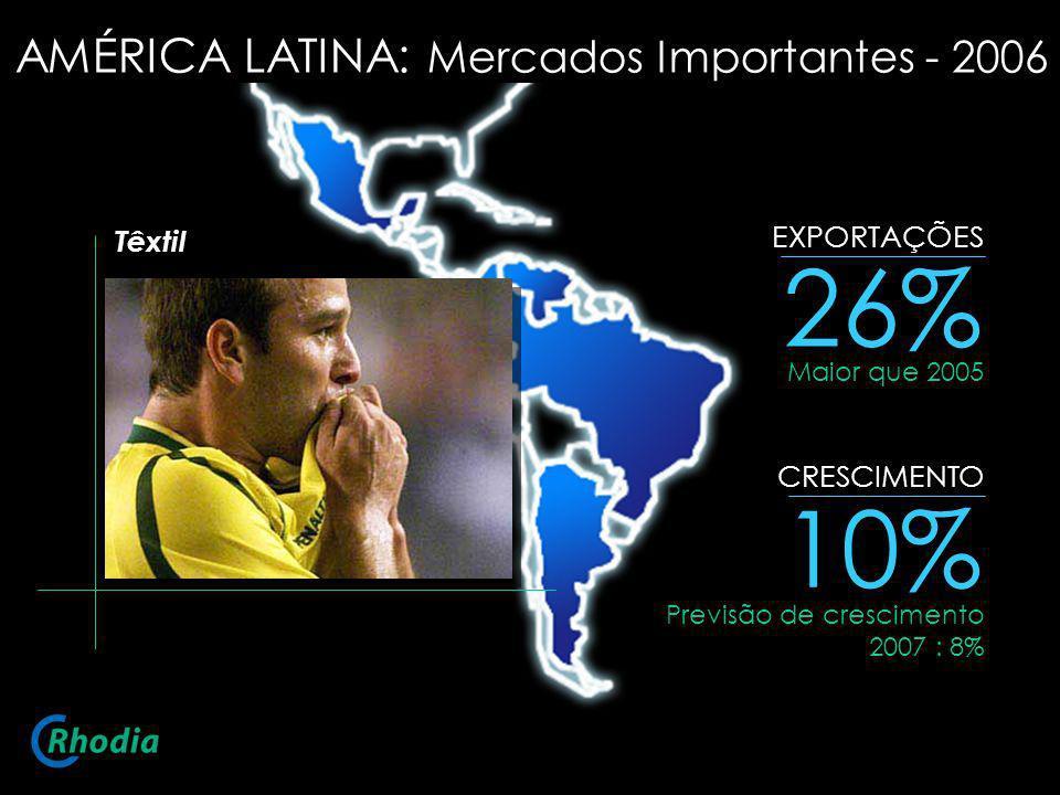 26% 10% EXPORTAÇÕES CRESCIMENTO Têxtil Maior que 2005 Previsão de crescimento 2007 : 8% AMÉRICA LATINA: Mercados Importantes - 2006
