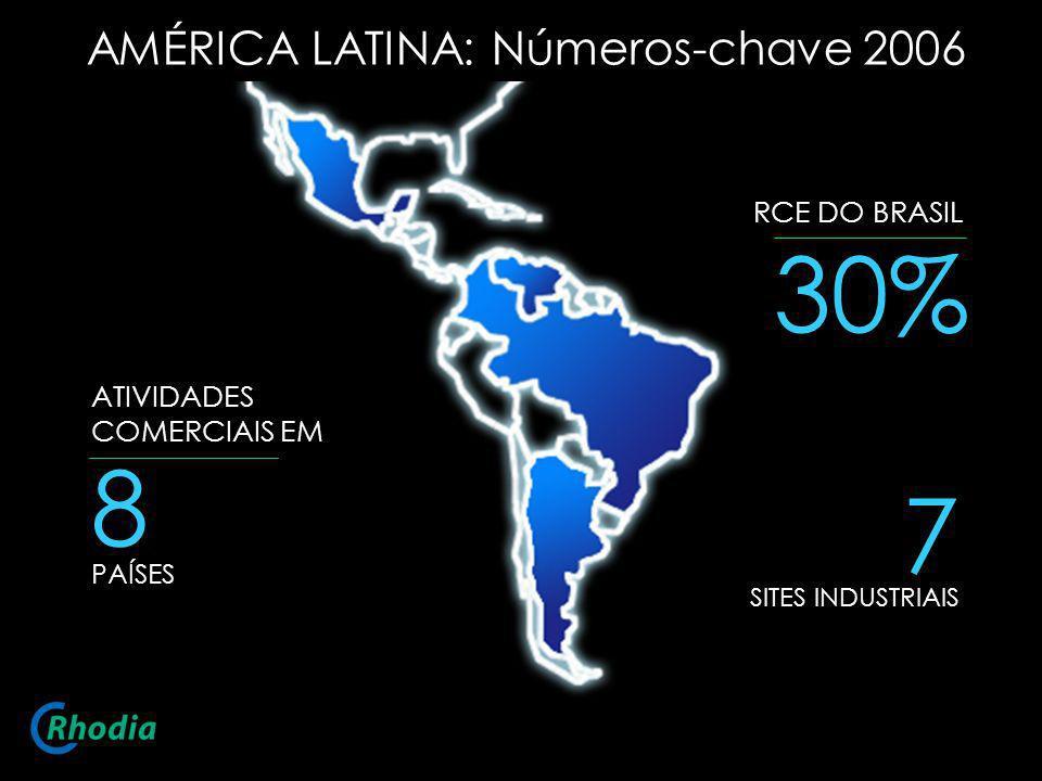 8 PAÍSES ATIVIDADES COMERCIAIS EM 7 SITES INDUSTRIAIS 30% RCE DO BRASIL AMÉRICA LATINA: Números-chave 2006
