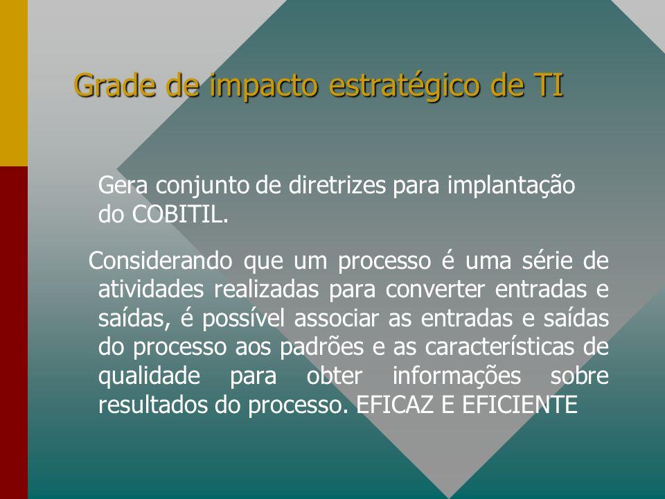 Grade de impacto estratégico de TI Gera conjunto de diretrizes para implantação do COBITIL. Considerando que um processo é uma série de atividades rea