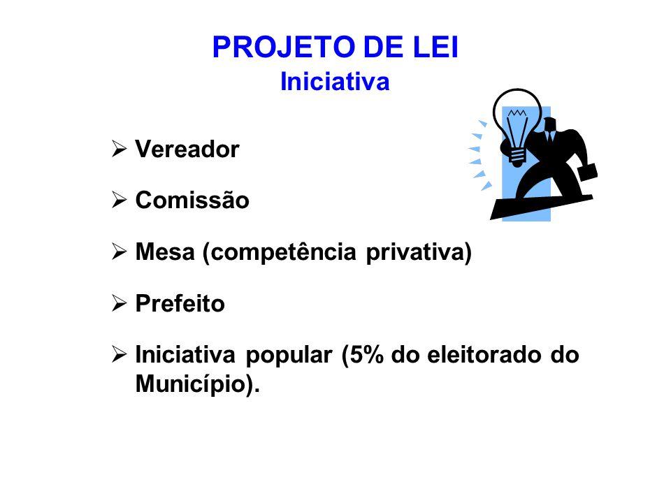 PROJETO DE LEI Iniciativa Vereador Comissão Mesa (competência privativa) Prefeito Iniciativa popular (5% do eleitorado do Município).