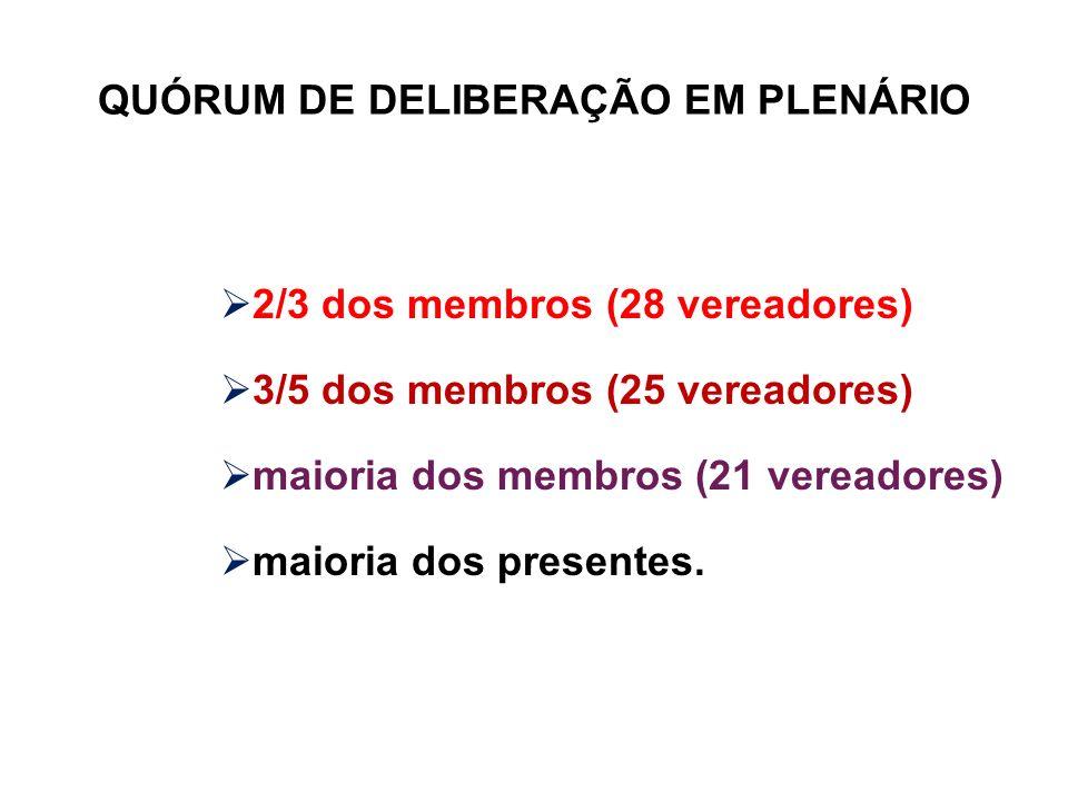 QUÓRUM DE DELIBERAÇÃO EM PLENÁRIO 2/3 dos membros (28 vereadores) 3/5 dos membros (25 vereadores) maioria dos membros (21 vereadores) maioria dos pres