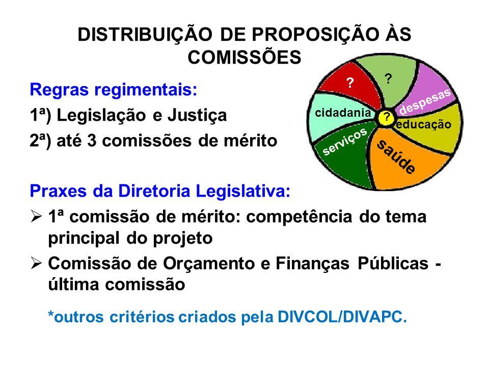 DISTRIBUIÇÃO DE PROPOSIÇÃO ÀS COMISSÕES Regras regimentais: 1ª) Legislação e Justiça 2ª) até 3 comissões de mérito Praxes da Diretoria Legislativa: 1ª