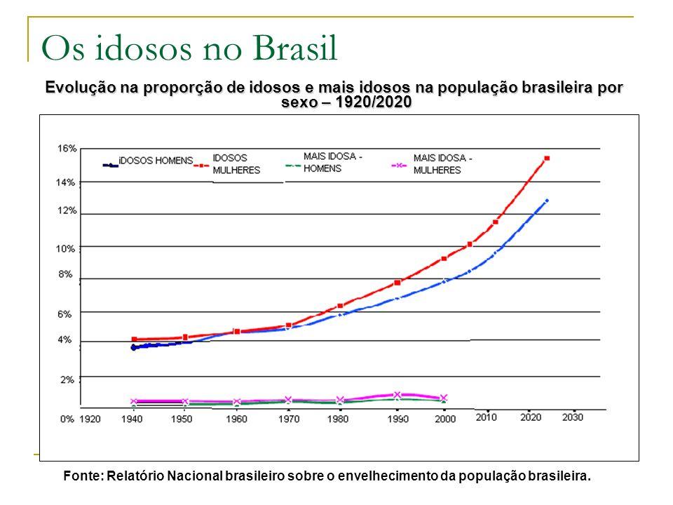Os idosos no Brasil Evolução na proporção de idosos e mais idosos na população brasileira por sexo – 1920/2020 Fonte: Relatório Nacional brasileiro sobre o envelhecimento da população brasileira.