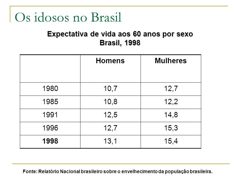 Os idosos no Brasil Expectativa de vida aos 60 anos por sexo Brasil, 1998 Fonte: Relatório Nacional brasileiro sobre o envelhecimento da população brasileira.