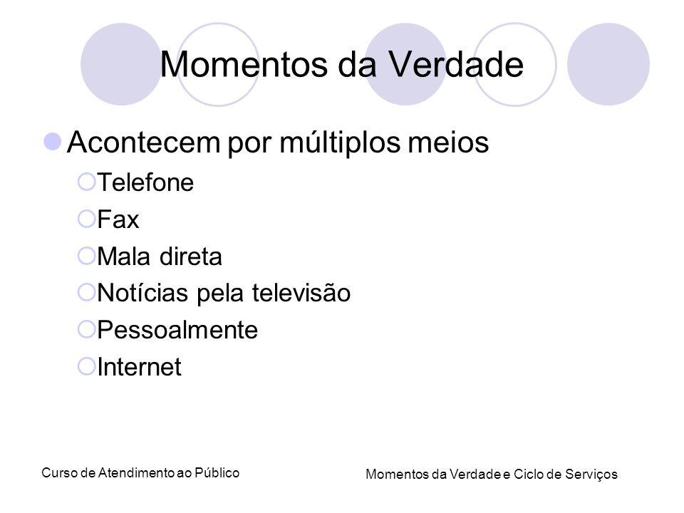 Curso de Atendimento ao Público Momentos da Verdade e Ciclo de Serviços Momentos da Verdade Acontecem por múltiplos meios Telefone Fax Mala direta Not