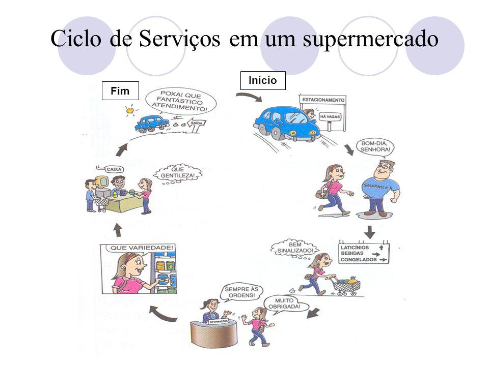 Curso de Atendimento ao Público Momentos da Verdade e Ciclo de Serviços Ciclo de Serviços em um supermercado Início Fim