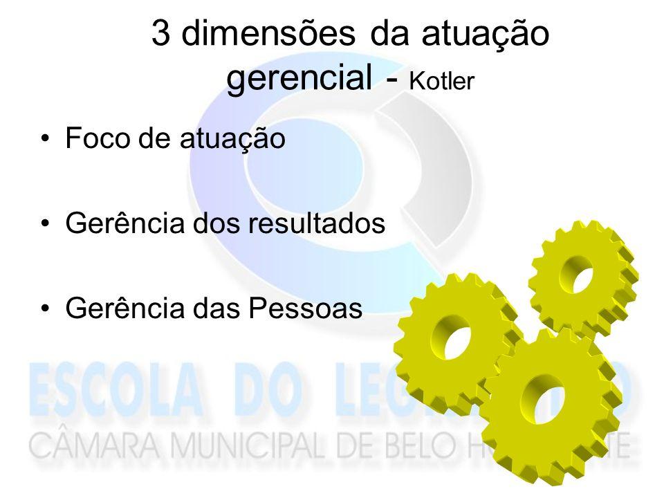 3 dimensões da atuação gerencial - Kotler Foco de atuação Gerência dos resultados Gerência das Pessoas