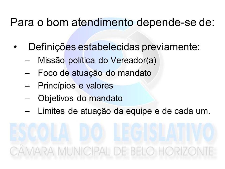 Para o bom atendimento depende-se de: Definições estabelecidas previamente: –Missão política do Vereador(a) –Foco de atuação do mandato –Princípios e