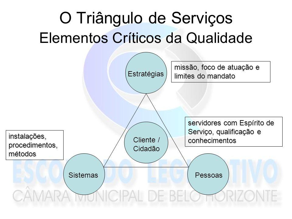 O Triângulo de Serviços Elementos Críticos da Qualidade Estratégias PessoasSistemas Cliente / Cidadão missão, foco de atuação e limites do mandato ins