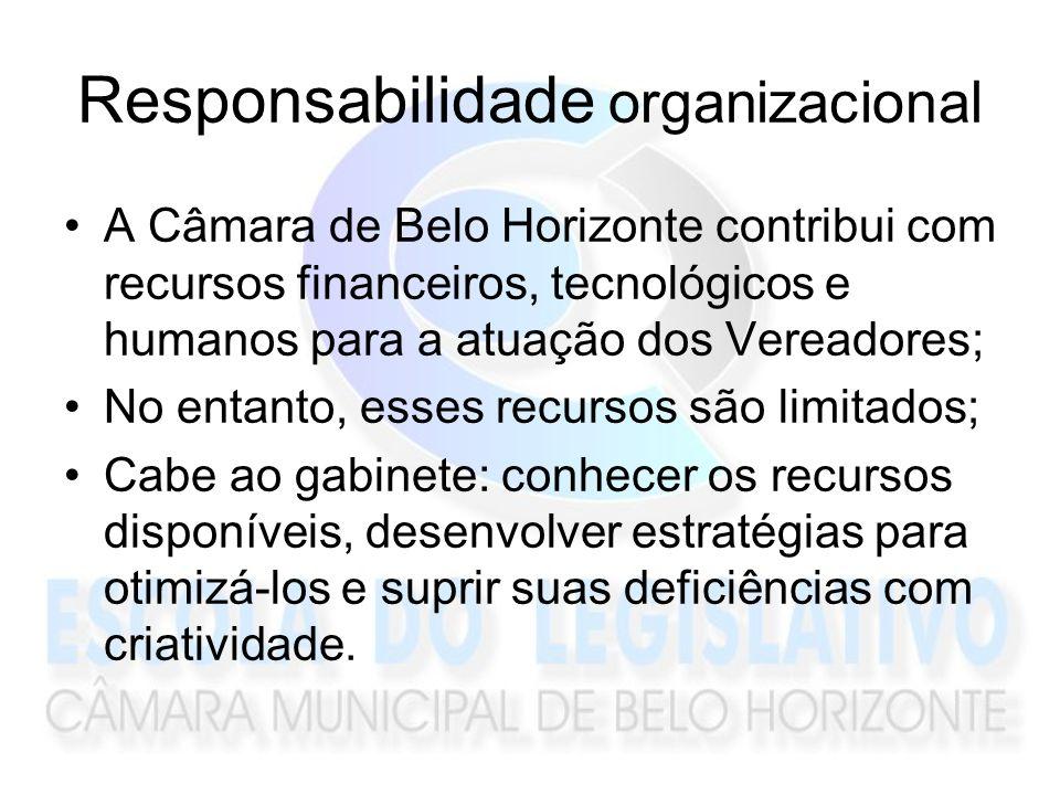 Responsabilidade organizacional A Câmara de Belo Horizonte contribui com recursos financeiros, tecnológicos e humanos para a atuação dos Vereadores; N