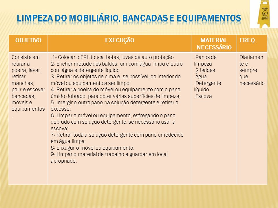 OBJETIVOEXECUÇÃOMATERIAL NECESSÁRIO FREQ. Consiste em retirar a poeira, lavar, retirar manchas, polir e escovar bancadas, móveis e equipamentos. 1- Co