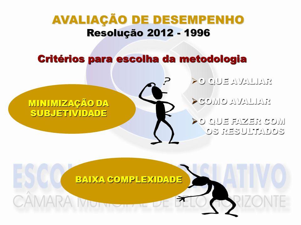 AVALIAÇÃO DE DESEMPENHO Resolução 2012 - 1996 Critérios para escolha da metodologia BAIXA COMPLEXIDADE MINIMIZAÇÃO DA SUBJETIVIDADE O QUE AVALIAR COMO