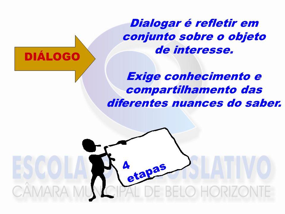 Dialogar é refletir em conjunto sobre o objeto de interesse. Exige conhecimento e compartilhamento das diferentes nuances do saber. 4 etapas DIÁLOGO
