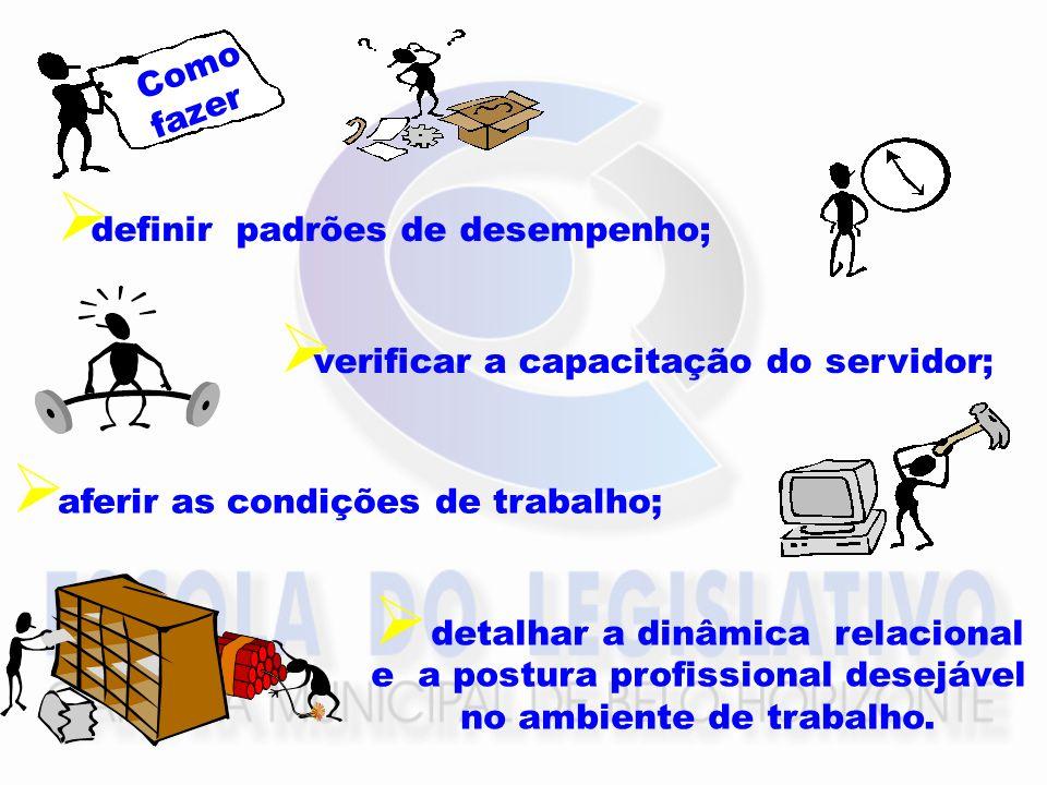 definir padrões de desempenho; verificar a capacitação do servidor; aferir as condições de trabalho; Como fazer detalhar a dinâmica relacional e a pos
