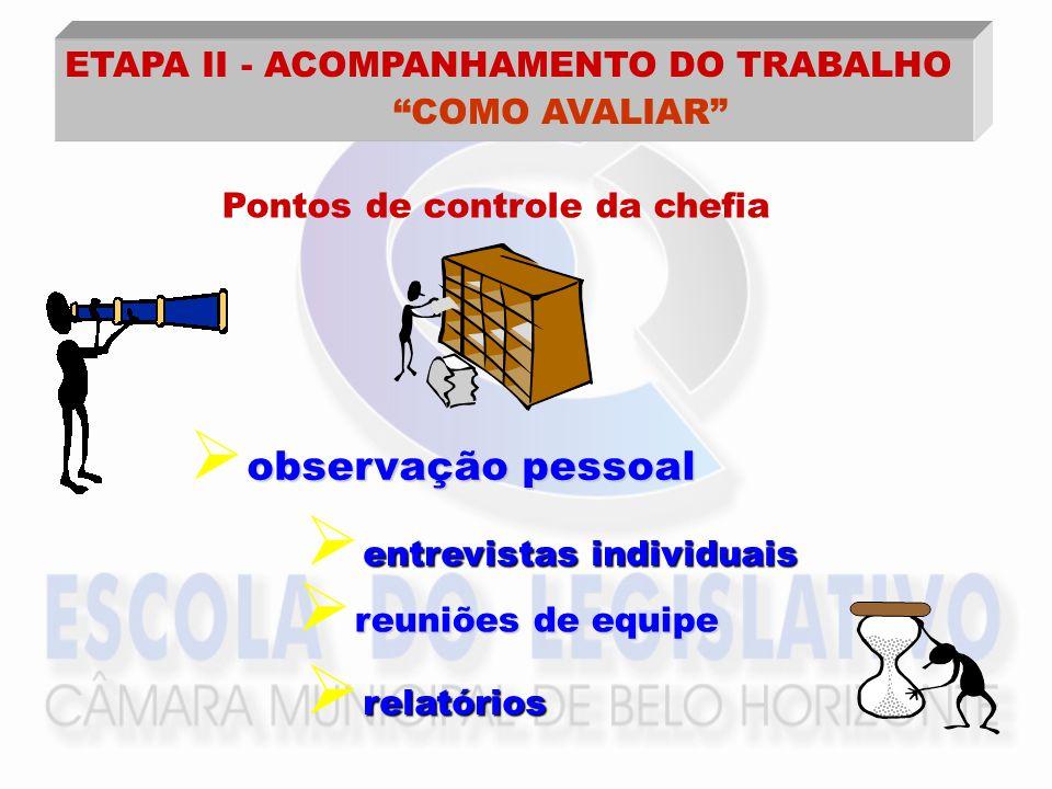 Pontos de controle da chefia observação pessoal entrevistas individuais reuniões de equipe relatórios ETAPA II - ACOMPANHAMENTO DO TRABALHO COMO AVALI