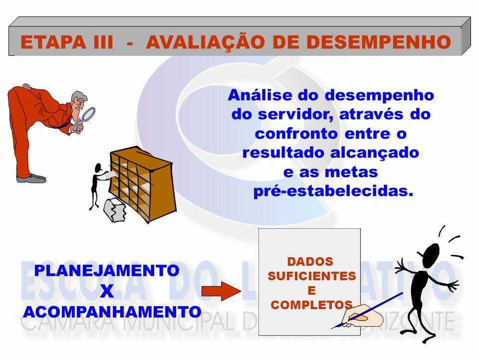 ETAPA III - AVALIAÇÃO DE DESEMPENHO Análise do desempenho do servidor, através do confronto entre o resultado alcançado e as metas pré-estabelecidas.