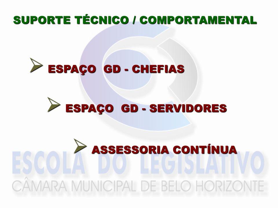 SUPORTE TÉCNICO / COMPORTAMENTAL ESPAÇO GD - CHEFIAS ESPAÇO GD - CHEFIAS ESPAÇO GD - SERVIDORES ESPAÇO GD - SERVIDORES ASSESSORIA CONTÍNUA ASSESSORIA