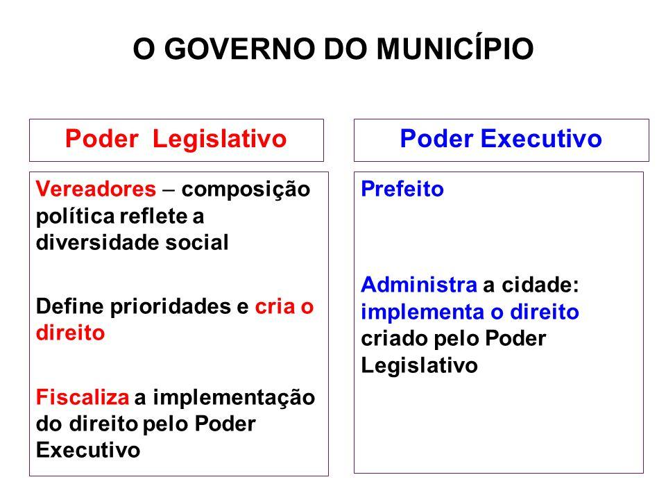 O GOVERNO DO MUNICÍPIO Vereadores – composição política reflete a diversidade social Define prioridades e cria o direito Fiscaliza a implementação do