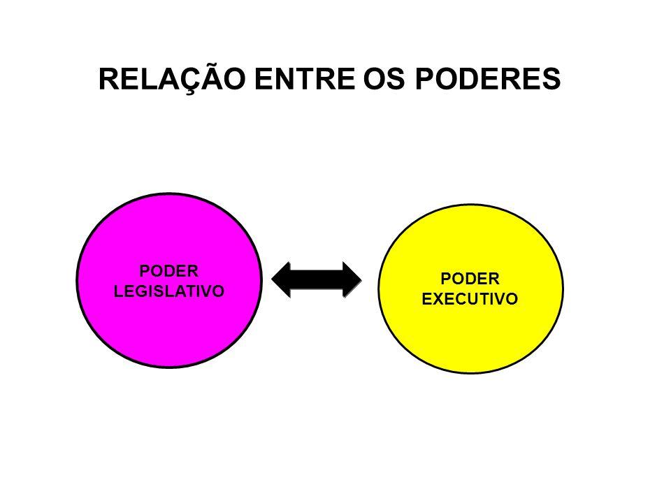 RELAÇÃO ENTRE OS PODERES PODER LEGISLATIVO PODER EXECUTIVO